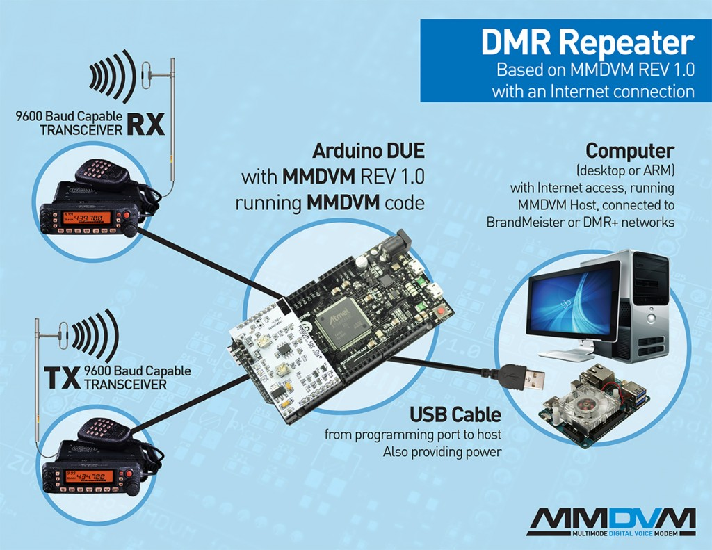 MMDVM-repeater
